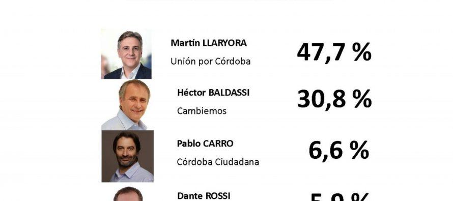 PASO 2017: Llaryora ganó de forma contundente en Las Varillas