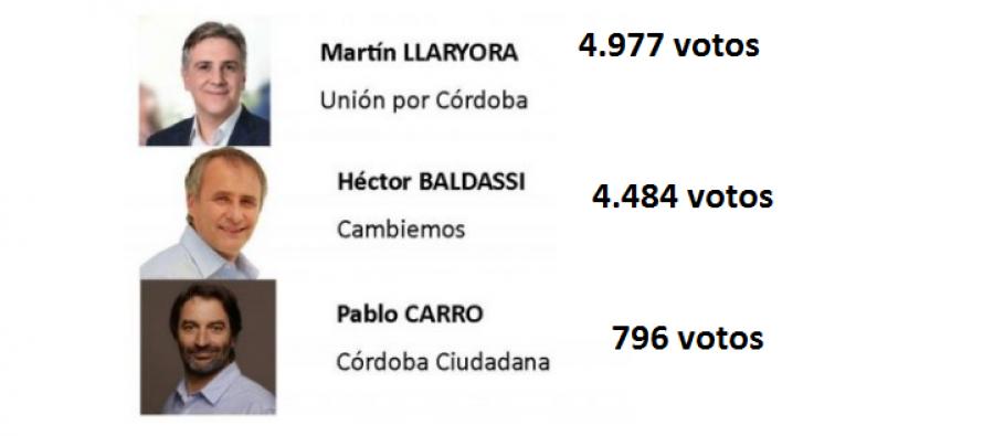 Gana Unión por Córdoba en Las Varillas (datos propios)