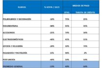 Según el CeCIP las ventas por el día de la madre cayeron un 23%