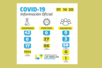 Otro día sin  registro de  contagios por covid-19 en Las Varillas