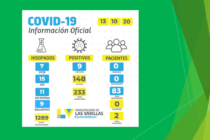 Ayer hubo 9 casos positivos de Covid-19 en Las Varillas