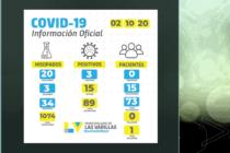 Covid-19: tres nuevos casos positivos en Las Varillas en las últimas 24 horas