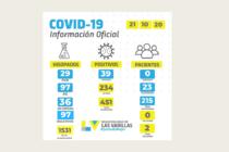 Ayer fue la jornada con mayor cantidad de positivos de Covid en Las Varillas