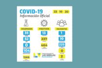 Covid: 13 nuevos positivos y 104 negativos  en Las Varillas