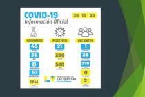 Covid-19: Otros 21 positivos en las últimas 24 horas en Las Varillas