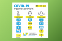 El 67% de los contagiados con covid en Las Varillas ya se recuperó