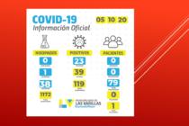 Covid 19: con 23  positivos, se registró el número más alto de casos para una sola jornada