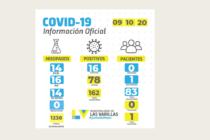 Covid: 16 casos positivos en las últimas 24 horas