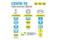 Preocupante: Segunda persona fallecida con Covid en Las Varillas y 28 nuevos casos (entre ellos, personal esencial).