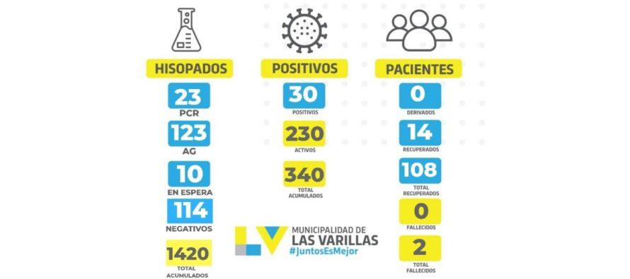30 nuevos positivos en Las Varillas. Derivaron a personal esencial por dificultad respiratoria.