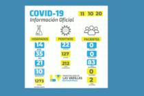 Covid: 22 nuevos positivos se conocieron el sábado