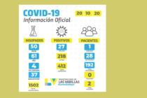 Covid: Veintisiete casos positivos ayer y el total en Las Varillas llega  a 412