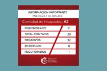 Once positivos de covid  se informaron ayer en Sacanta. Gráficos estadísticos.
