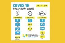 Covid-19: dos casos positivos informó la Municipalidad