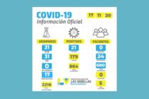 Covid 19: repuntó la cantidad de positivos en Las Varillas