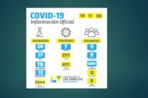 Siete positivos de Covid en las últimas 24 horas, informó la Municipalidad