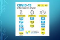 Otros 21 contagios de covid-19 se informaron en las últimas 24 horas