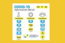 Covid: 15 nuevos casos positivos informó la Municipalidad
