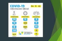 Covid: 12 positivos en las últimas 24 horas en Las Varillas