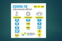 Confirmaron otros 17 positivos de covid-19