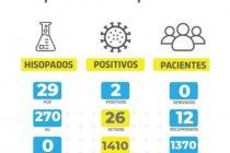 Covid: dos nuevos casos positivos y récord de testeos en Las Varillas