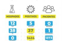 Cinco contagios por covid_19 en las últimas 24 horas en Las Varillas