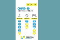 Un solo positivo por coronavirus en las últimas 24 horas en Las Varillas