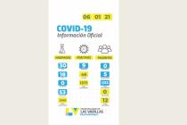 Nueve casos positivos de covid_19 en las últimas 24 horas