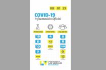Covid 19: cayó  la cifra de nuevos contagiados en las últimas 24 horas
