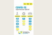 Las Varillas superó los 1500 contagios de covid_19 desde agosto pasado