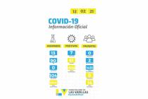 Covid: siete contagios informados en las últimas 24 horas