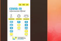 Con los 9 positivos Las Varillas representa el 1,38% de los casos confirmados ayer en la provincia
