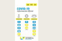 Covid: siete casos positivos en las últimas 24 horas