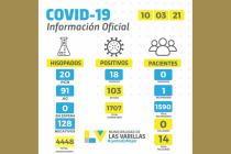 Las Varillas volvió a superar los 100 casos activos de coronavirus