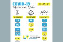 Hubo ayer 14 casos de covid-19 en la ciudad