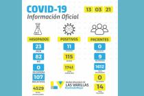 Hubo 11 positivos y 107 negativos por covid ayer en Las Varillas