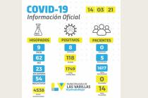 En Las Varillas se recuperaron el 92% de los casos de Covid