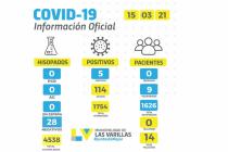 Covid: cinco nuevos positivos se reportaron