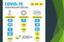 Repunte del registro de contagios diarios de coronavirus en Las Varillas