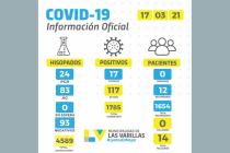 Covid: diecisiete nuevos casos de coronavirus en Las Varillas