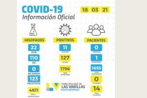 Covid:once nuevos casos reportados en las últimas 24 horas