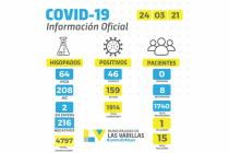 Récord de contagios por covid en Las Varillas y otro fallecido