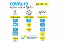 Se realizaron 121 hisopados ayer en Las Varillas