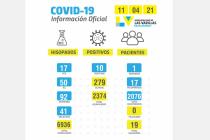 Covid: Diez positivos en las últimas 24 horas