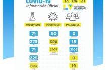 Cincuenta nuevos contagiados por coronavirus en Las Varillas