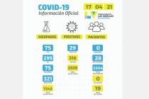 Ayer hubo en Las Varillas 29 positivos de covid y 321 negativos