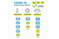 Cuarenta casos de contagios por covid ayer en la ciudad