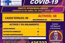 Hay 38 casos activos de covid en El Fortín