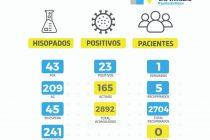 Otros 23 contagios de coronavirus en las últimas 24 horas