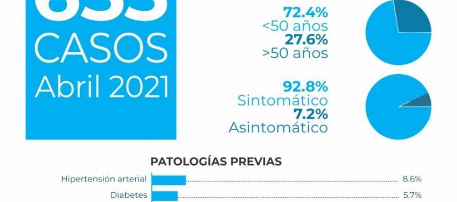 En Las Varillas hubo  653 contagios de covid durante el mes de abril